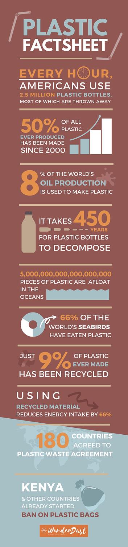 Plastic Factsheet