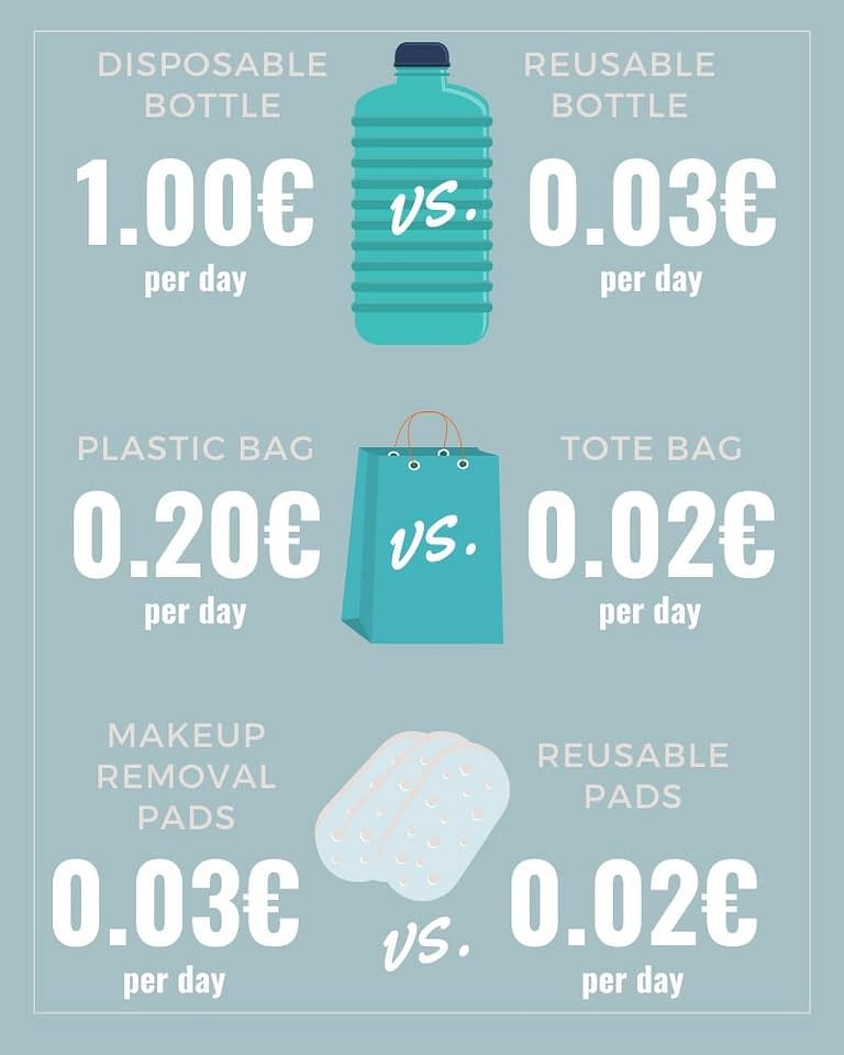 not more expensive to travel plastic-free